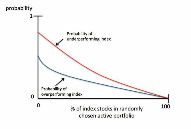 Pravděpodobnosti nadprůměrné a podprůměrné výkonnosti u náhodného výběru akcií